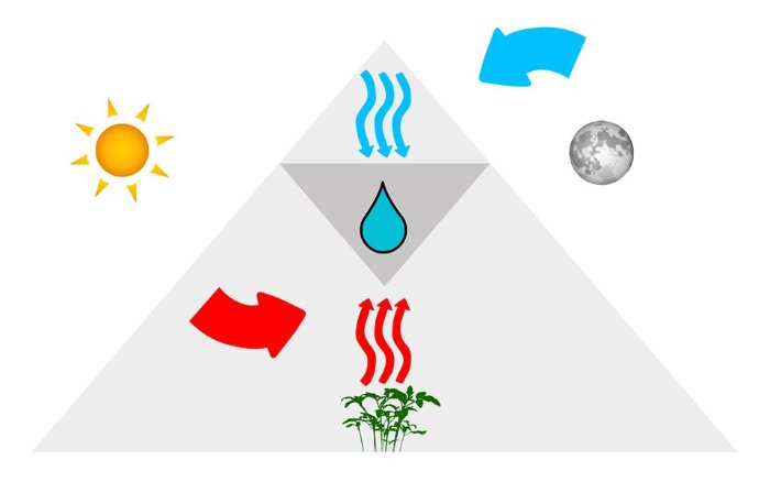 serre-ethiopie-eau-cycles