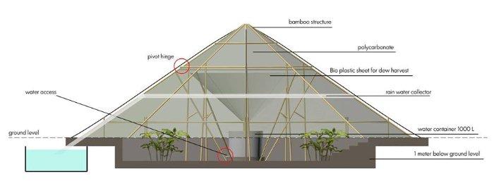 Comment récolter de l'eau avec l'humidité de l'air.