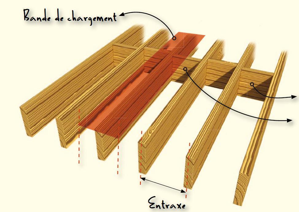 Le dimensionnement d 39 un solivage jardi brico for Structure de plancher en bois